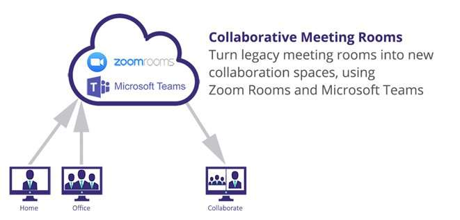 Collaborative Meeting Rooms