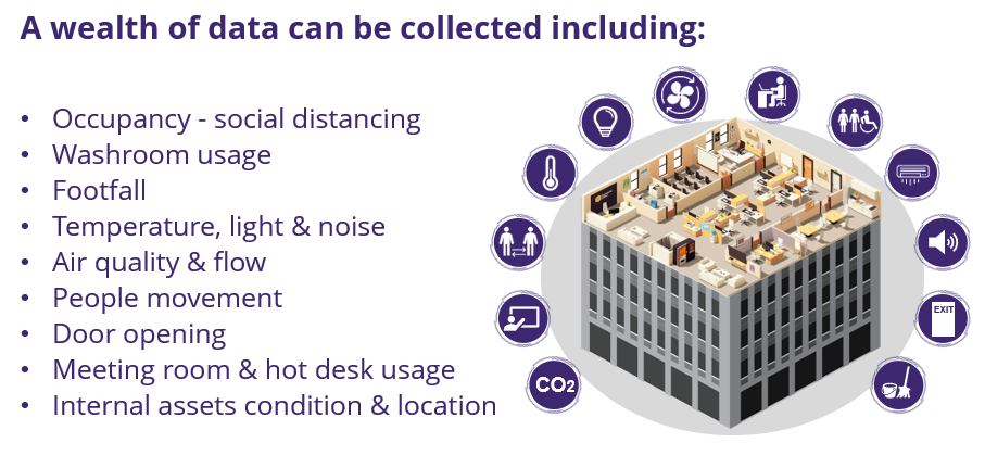 iot smart buildings
